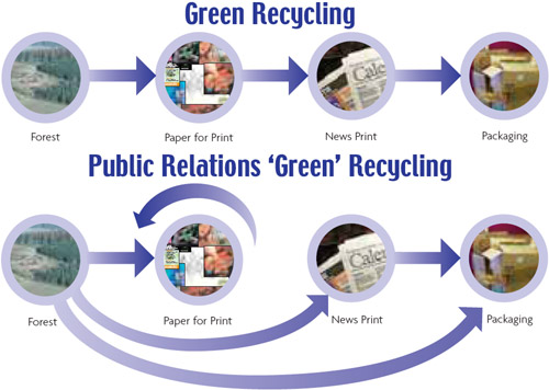 recycling papers essay In my essay, i evaluate the environmental benefits of recycling and its importance on our future after all, there is now scientific evidence showing that global warming may be irreversible within 15 years, which means the world will start warming up non-stop until all life on earth is dead.